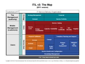 ITILv3TheMap_2014-01-23