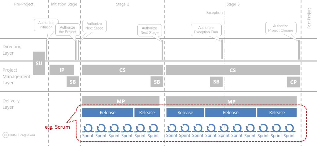 PRINCE2_Agile_Process_Model