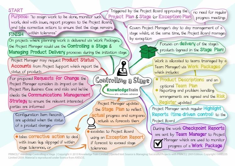 prince2-mindmap-controlling-a-stage-process