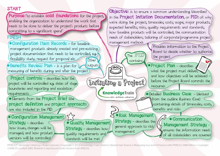 prince2-mindmap-initiating-a-project-process
