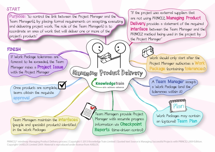 prince2-mindmap-managing-product-delivery-process