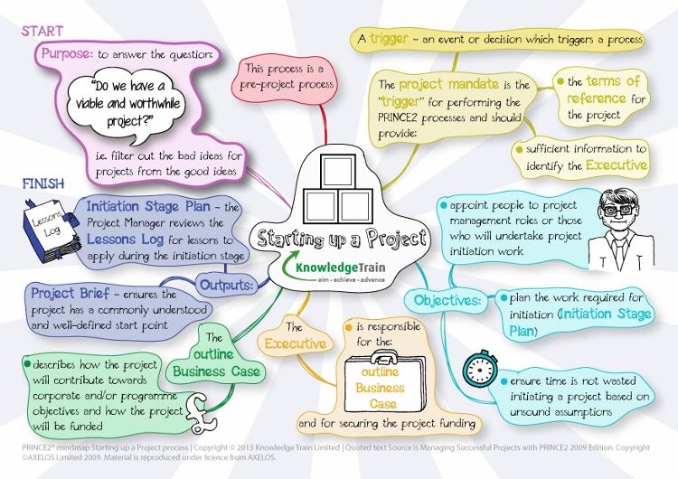 prince2-mindmap-starting-up-a-project-process-v2