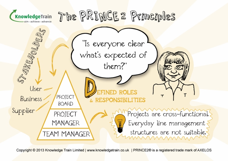 defined roles and responsibilities V2